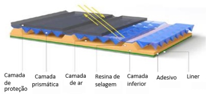 Construção da Película Grau Engenharia Tipo I Prismática