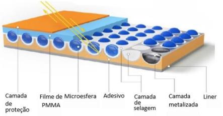 Construção da Película Grau Engenharia Tipo I Microesfera